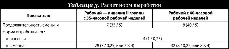 В 2015 году размер пенсии для инвалидов третьей группы составлял 1794 рубля, второй группы получали 2141 рубль