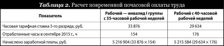 Часа стоимость как при почасовой оплате рассчитать работы ломбарды часы
